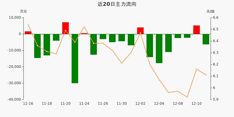 宝钢股份:主力资金净流出6401.61万元,净占比-9.38%(12-11)图3