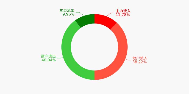 中直股份盘前回顾(12-04)图1