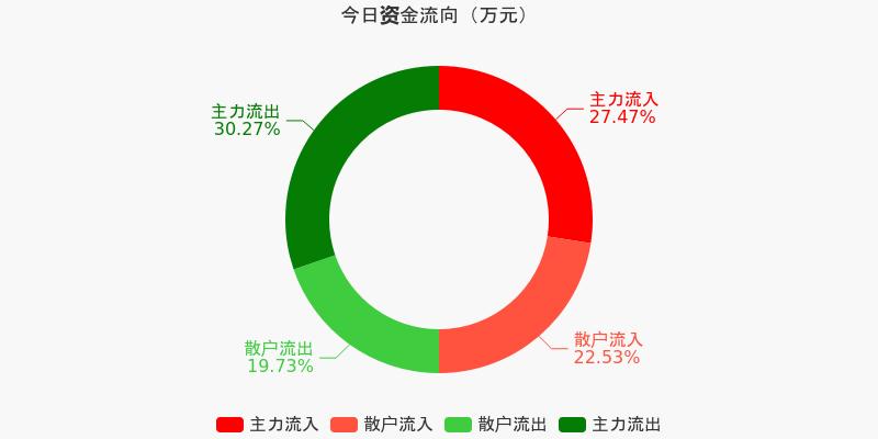 招商银行:主力资金连续7天净流出累计11亿元(12-11)图1