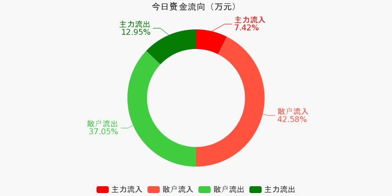黄山旅游:主力资金净流出724.65万,净占比-10.86%(10-12)图1