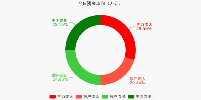 山东钢铁:主力资金净流入1546.68万元,净占比8.47%(12-10)图1
