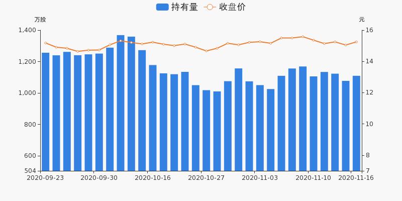 中国医药盘前回顾(11-16)图3