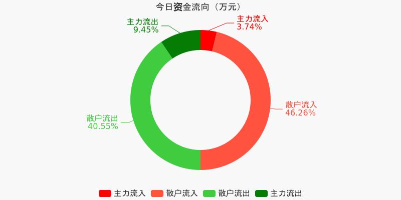 浙江广厦:主力资金净流出108.1万元,净占比-11.25%(12-11)图1