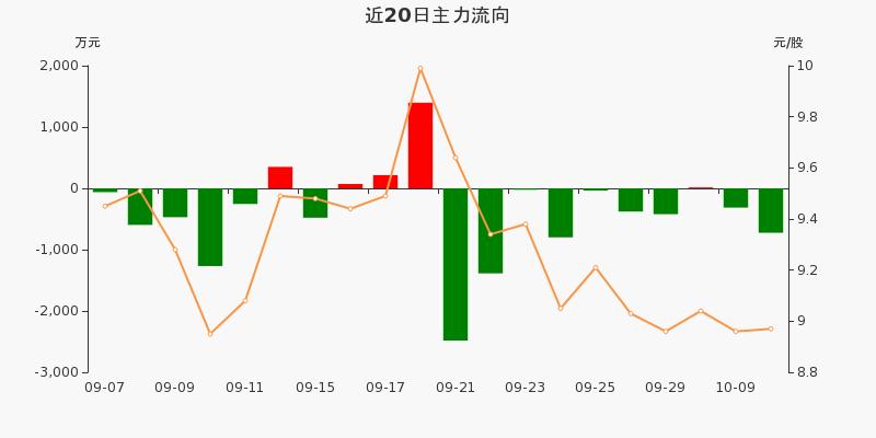 黄山旅游:主力资金净流出724.65万,净占比-10.86%(10-12)图3