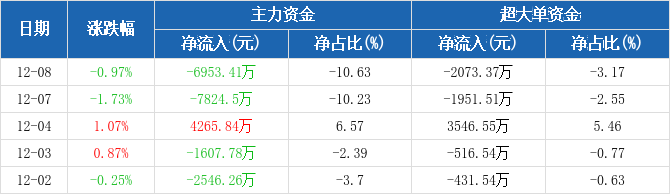 上海机场:主力资金净流出6953.41万元,净占比-10.63%(12-08)图2