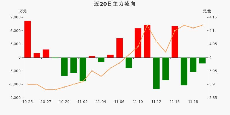中国石化:主力资金连续3天净流出累计1.08亿元(11-19)图3