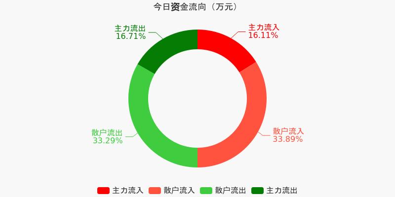 保利地产:主力资金连续5天净流出累计3.42亿元(12-09)图1