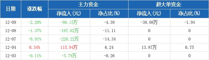 黄山旅游:主力资金连续3天净流出累计493.99万元(12-09)图2
