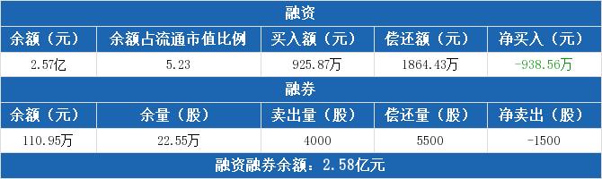 蓝盾股份融资融券信息:融资净偿还938.56万元(09-25)