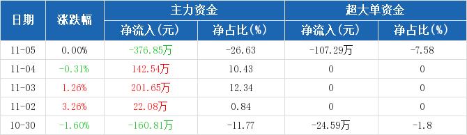 浙江广厦:主力资金净流出376.85万元,净占比-26.63%(11-05)图2