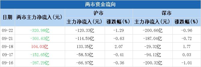金融行业主力净流入2.28亿元居首(9-22)