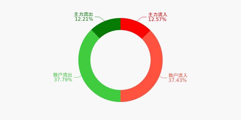 中直股份盘前回顾(12-07)图1