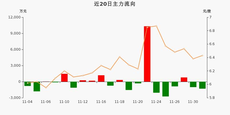 厦门象屿:主力资金净流出1308.41万元,净占比-9.74%(12-01)图3
