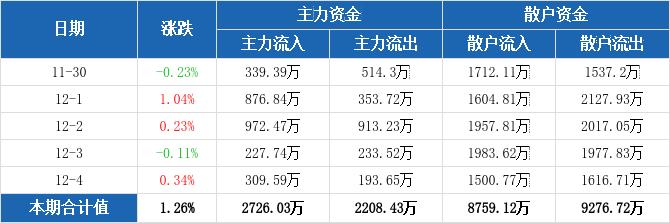 黄山旅游本周主力净流入517.6万元,居旅游酒店板块第四