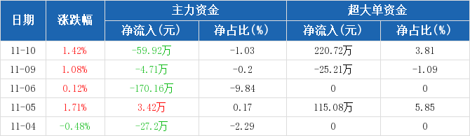 黄山旅游:主力资金连续3天净流出累计234.79万元(11-10)图2