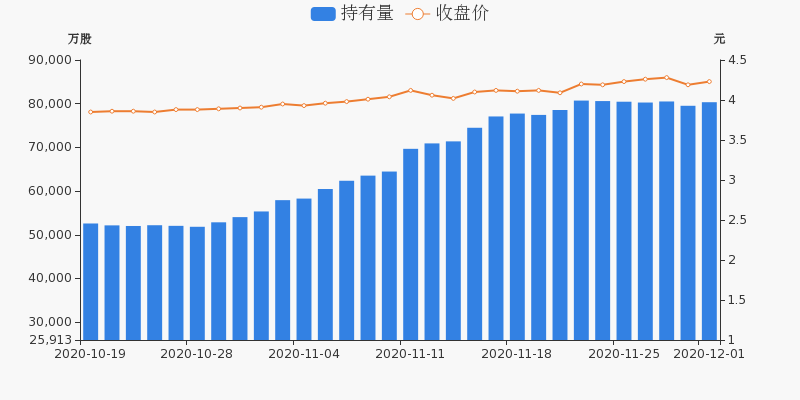 中国石化盘前回顾(12-01)图3
