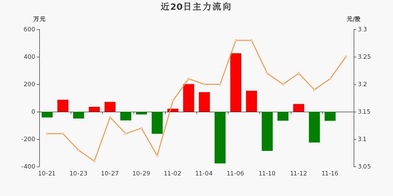 浙江广厦:主力资金连续3天净流出累计290.73万元(11-17)图3