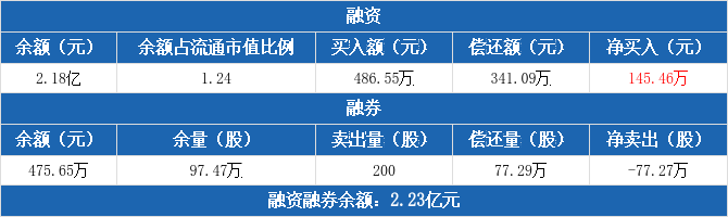 四川路桥:融资净买入145.46万元,融资余额2.18亿元(12-03)