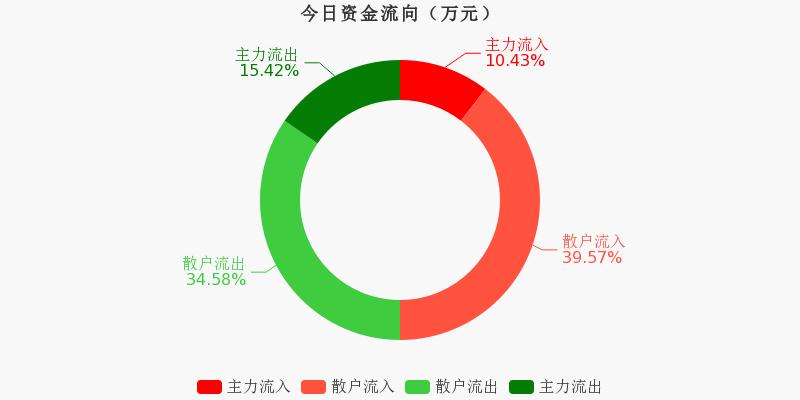 厦门象屿:主力资金净流出1308.41万元,净占比-9.74%(12-01)图1