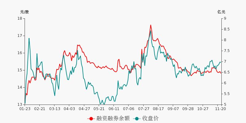 中国医药盘前回顾(11-20)图2