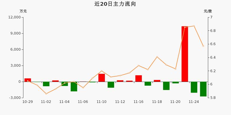 厦门象屿:主力资金净流出2756.25万元,净占比-9.67%(11-25)图3