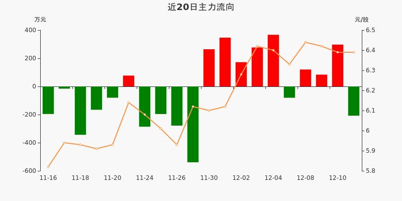 皖通高速:主力资金净流出208.05万元,净占比-3.88%(12-11)图3