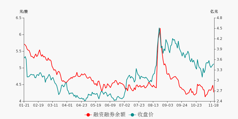 华能国际盘前回顾(11-18)图2