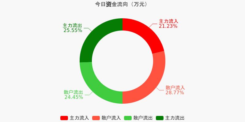 招商银行:主力资金连续4天净流出累计7.87亿元(12-08)图1