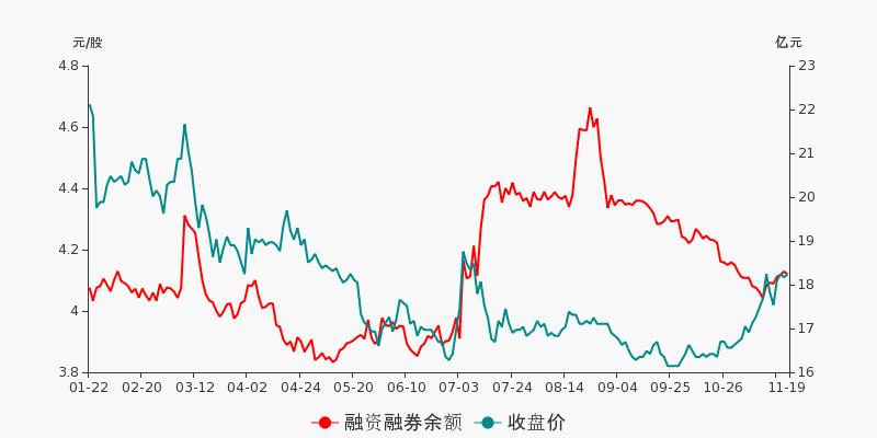 中国石化盘前回顾(11-19)图2
