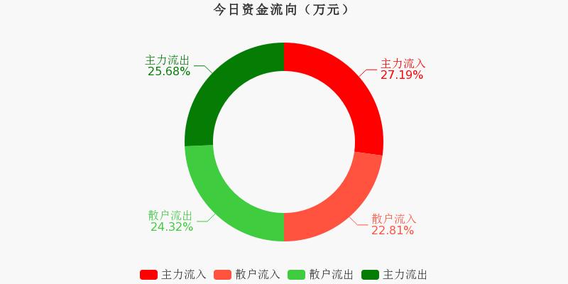 保利地产:主力资金净流入6825.77万元,净占比2.93%(11-30)图1