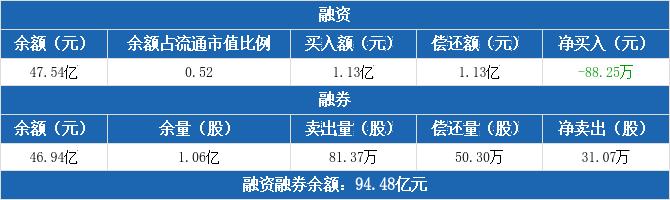 招商银行:连续3日融资净偿还累计1.53亿元(12-10)