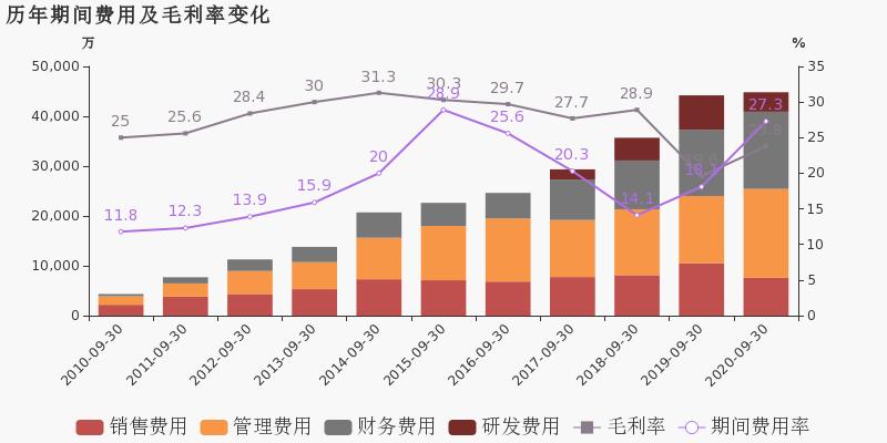 《【无极2代理注册】新纶科技:2020年前三季度归母净利润同比盈转亏,亏损合计约4814万元》