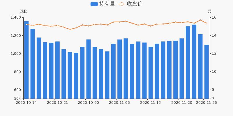 中国医药盘前回顾(11-26)图3