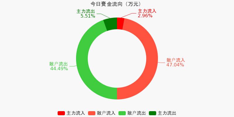 浙江广厦:主力资金净流出41.64万,净占比-5.06%(10-21)图1