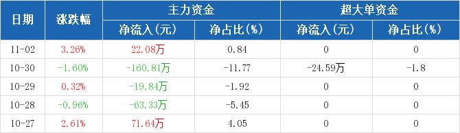 浙江广厦:主力资金净流入22.08万元,净占比0.84%(11-02)图2