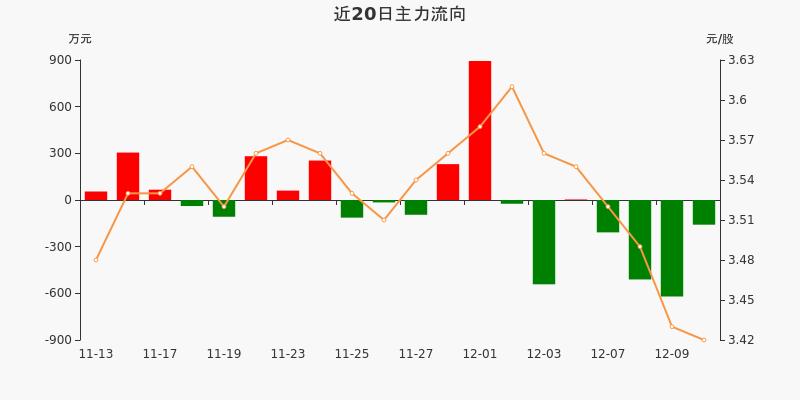 中原高速:主力资金连续4天净流出累计1497.72万元(12-10)图3