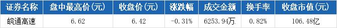 皖通高速盘中最高6.62元,股价连续两日创近一年新高