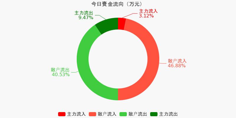浙江广厦:主力资金净流出187.32万,净占比-12.52%(10-14)图1