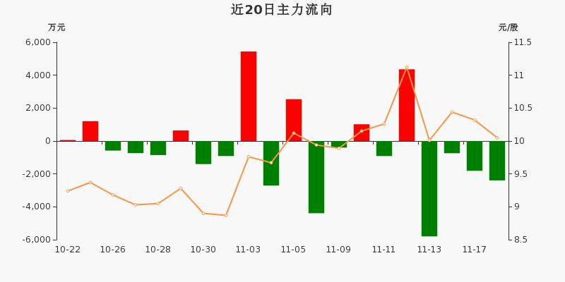 古越龙山:主力资金连续4天净流出累计1.07亿元(11-18)图3
