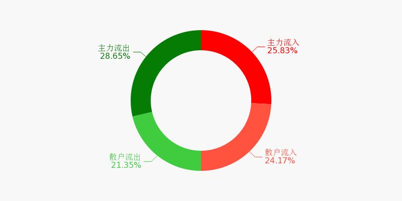 中国石化盘前回顾(11-18)图1