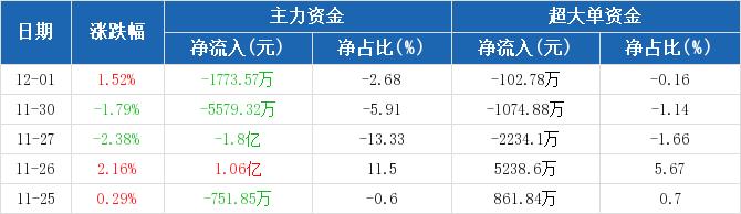 上海机场:主力资金连续3天净流出累计2.53亿元(12-01)图2