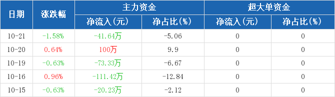 浙江广厦:主力资金净流出41.64万,净占比-5.06%(10-21)图2