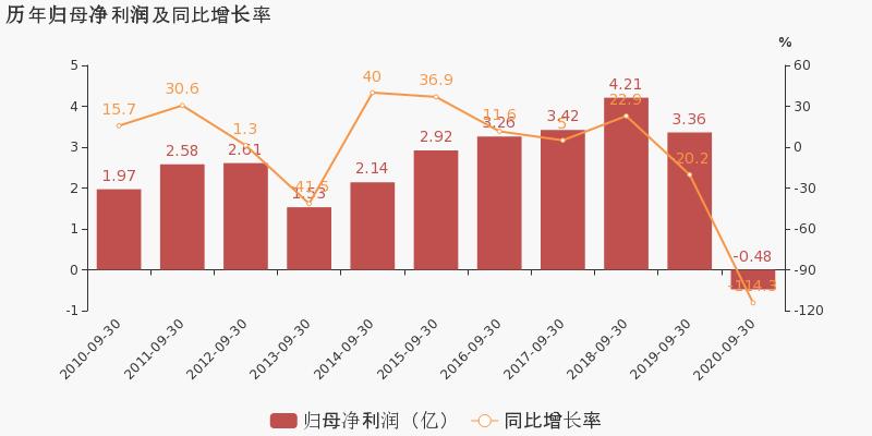 黄山旅游:2020年前三季度归母净利润同比盈转亏,毛利率下降33.4%图2