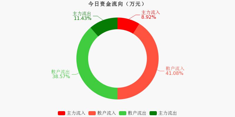 黄山旅游:主力资金净流出100.2万,净占比-4.93%(10-19)图1