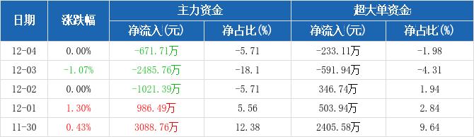 上港集团:主力资金连续3天净流出累计4178.87万元(12-04)图2
