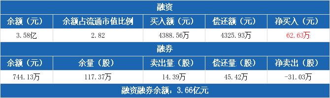 东风汽车:融资净买入62.63万元,融资余额3.58亿元(12-03)