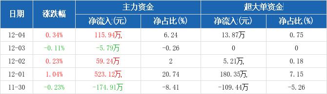 黄山旅游:主力资金净流入115.94万元,净占比6.24%(12-04)图2