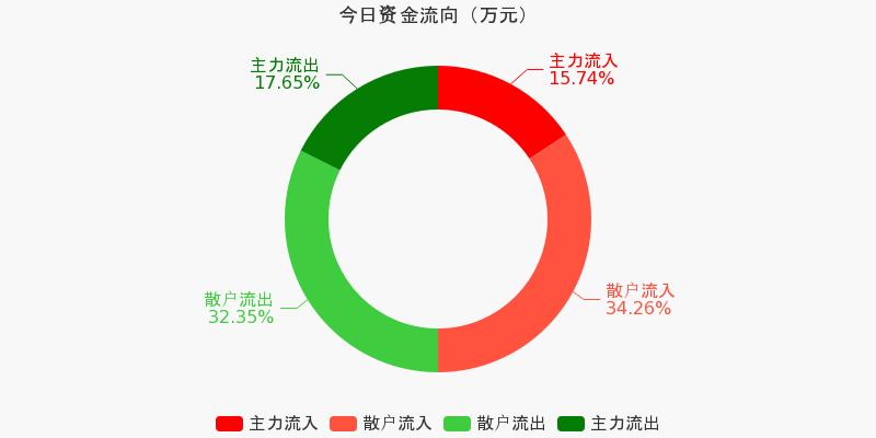 上海机场:主力资金净流出2944.26万元,净占比-3.76%(11-20)图1