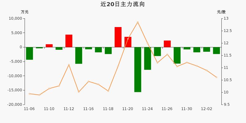 古越龙山:主力资金连续5天净流出累计1.23亿元(12-03)图3
