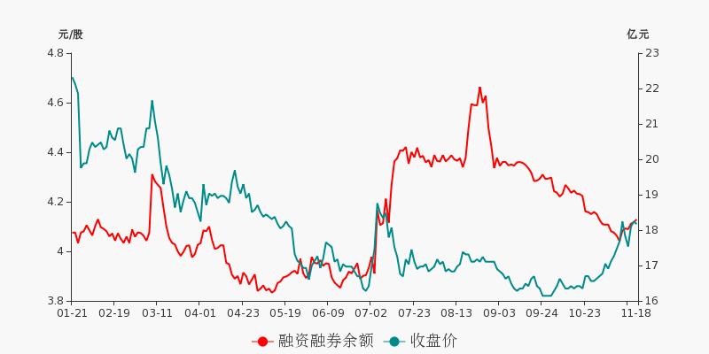 中国石化盘前回顾(11-18)图2